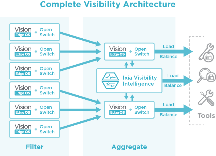 Ixia's Vision Edge OS Network Packet Broker