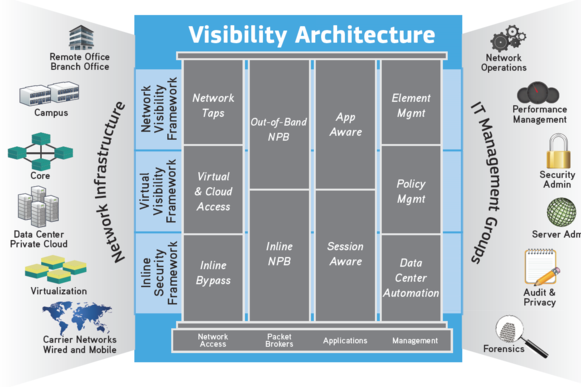 IXIA Visibility Network Packet Broker