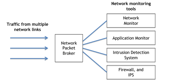 Network Packet Broker uses