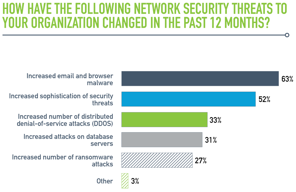Viavi: Nearly 90 Percent of Enterprise Network Teams Spend Time Troubleshooting Security Issues; 80 Percent Report More Time Spent on Security vs. Last Year