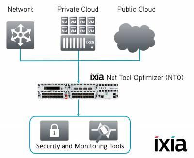 Ixia Taps into Hybrid Cloud Visibility