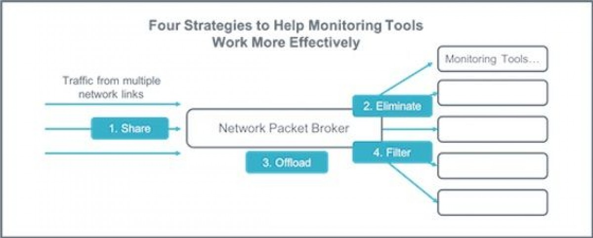 What to do when traffic overwhelms your monitoring tools - Telnet