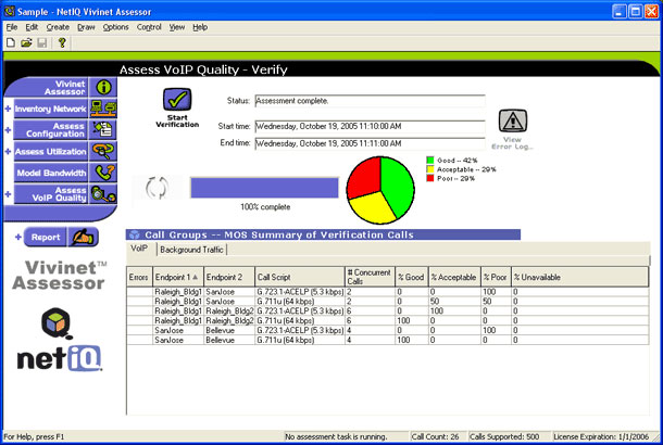 NetIQ Vivinet Assessor enables you to verify call quality on your current network