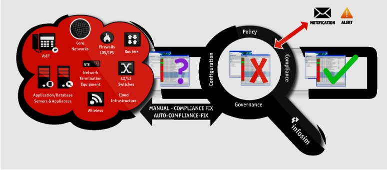 Infosim StableNet NCCM Policy Compliance and Governance Structure