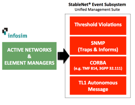 Infosim StableNet Unified Management Suite