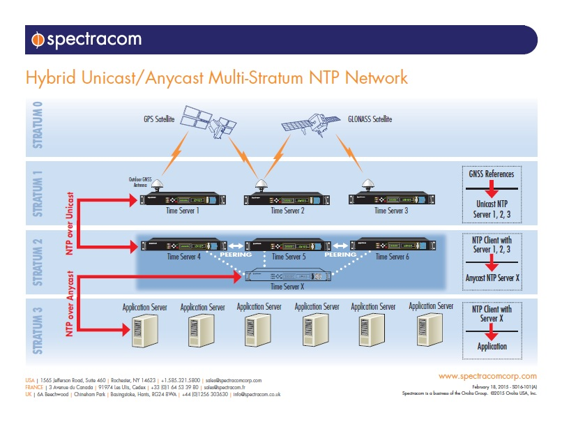 Network Diagram- Hybrid Unicast/Anycast Multi-Stratum NTP Network