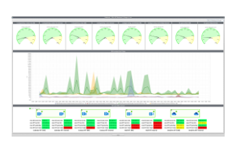 Infosim's StableNet® - Multi-cloud and Office 365 Monitoring