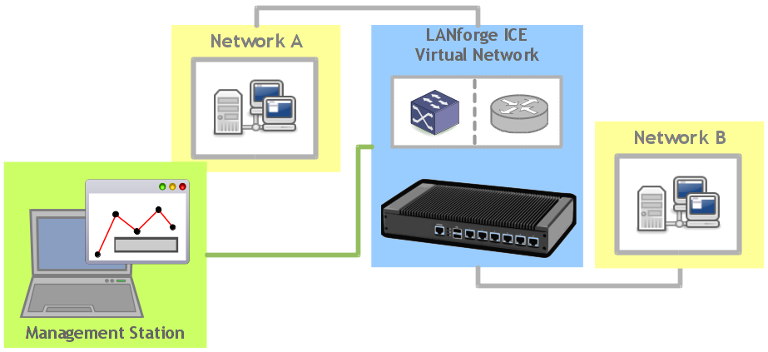 Candela LANForge ICE Network Emulator