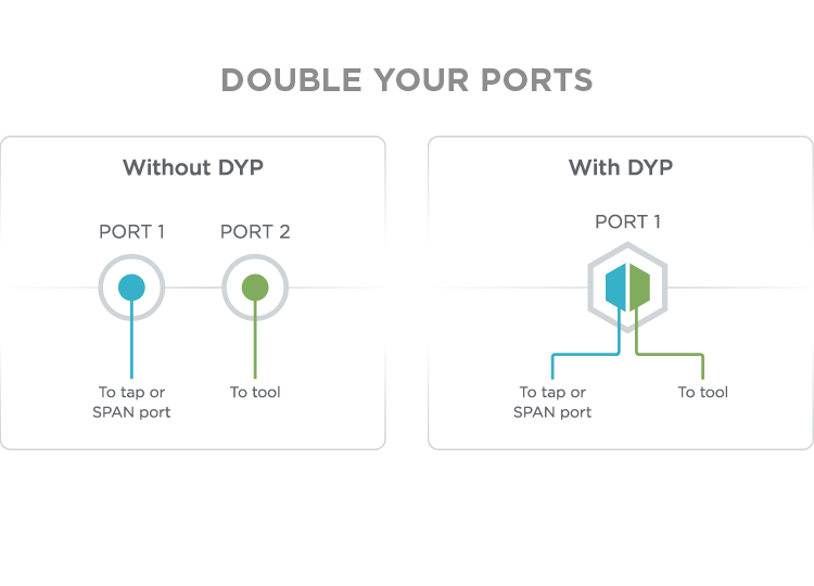 Ixia Double Your Ports
