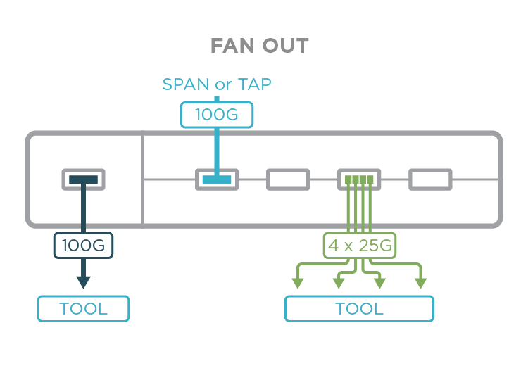 Fan Out span or tap