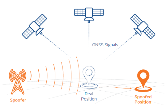GPS Spoofing diagram