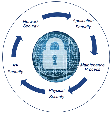 Elements of PNT cybersecurity