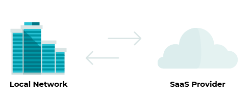 Cutting SaaS Troubleshooting Time with Network Performance Metrics