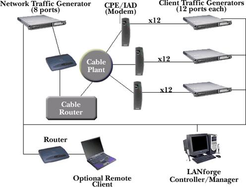 Candela LANforge Network Traffic Generator