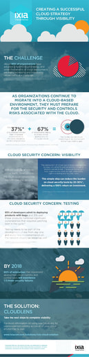 Creating a successful cloud strategy through visibility