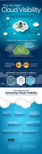 Ixia-VS-IN-Cloud Visibility 3v
